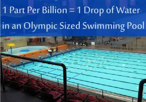 At 1.6 parts per billion, the amount of chrom-6 found in untreated groundwater is less than two drops dispersed throughout an Olympic-sized swimming pool.